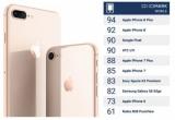 iPhone 8 Plus обладает лучшей камерой среди смартфонов на данный момент